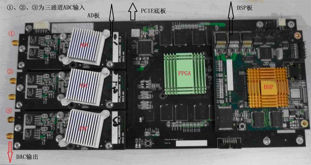一、采集系统规格  1.3通道,10bit1GSPSADC转换器 2.模拟带宽100MHz 3.输入方式:单端 4.输入阻抗50Ω 5.ENOB:9.1bits@500MHz 6.非线性失真±0.25LSB 7.SNR:44dB 8.存储:板载1GDDR2 9.信号调理模块,支持PGA和AGC功能 10.大规模FPGA,支持数字信号实时处理,包括三通道FFT 11.低抖动采集时钟发生器 12.TI320C6455DSP模块 13.RS232和RS422通信接口 14.板卡尺寸:2