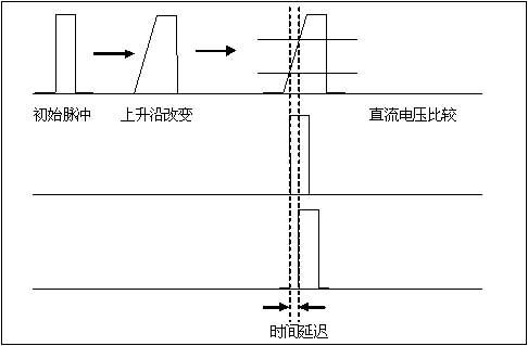 2脉冲信号发生器   脉冲信号发生器主要由单片机,fpga,dds等组成,主要