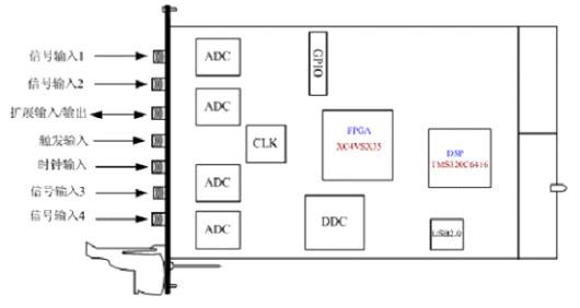 pxi测试电路图