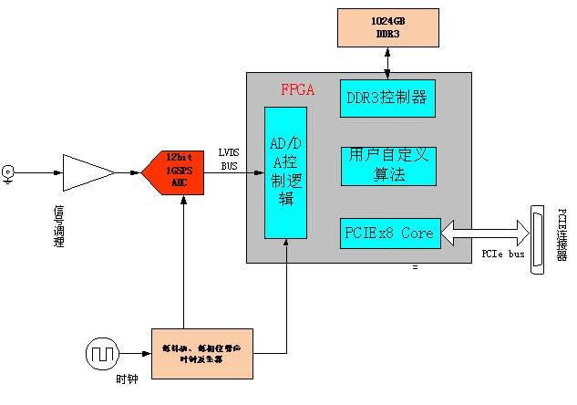 脉冲信号采集方案