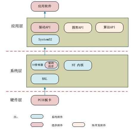 高速数据采集卡软件架构