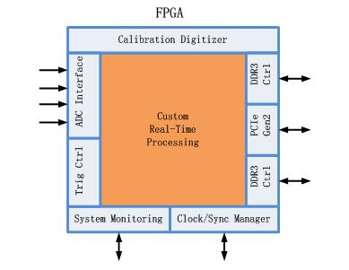 同时开放fpga jtag 调试接口.