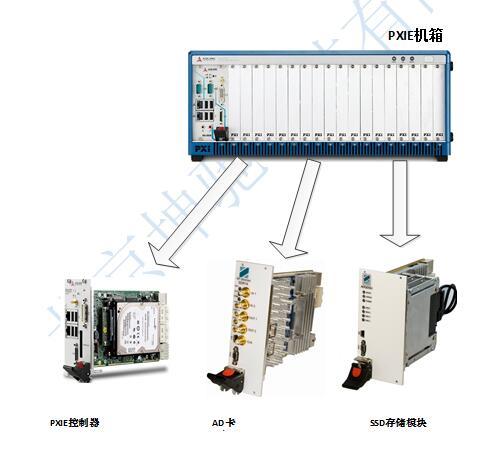 系统硬件包括pxie 3u 8slot机箱一个,pxie控制器一个(带机械磁盘),adq