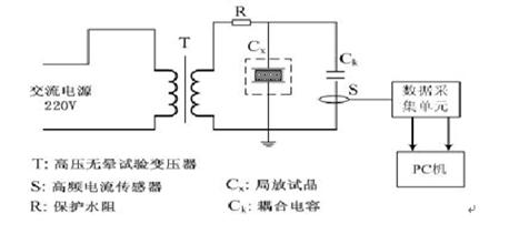 高速数据采集卡在局部放电检测中的应用