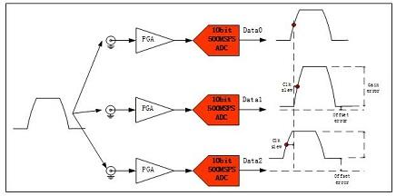 在输入一个脉冲信号时,多通道系统有如下误差,如下图所示
