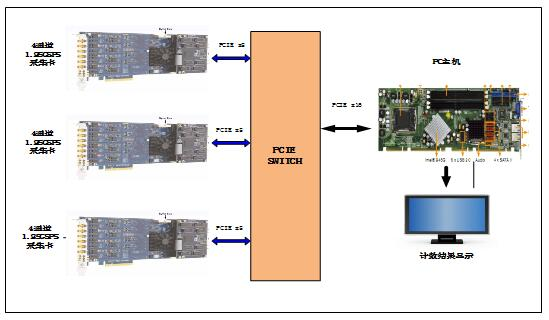 Spectrum 提供start-hub功能,通过独有的数据同步和补偿功能,能精确的同步多块采 集板卡,使多块板卡在统一的时钟和触发系统下工作,并保证各个通道间最小的误差。  Star-hub同步模块特征: l 最大支持8块M4i系列板卡同步工作。 l 同步分发多板的时钟和触发。 l 同步精度及稳定性好。 l 采集板卡自动识别同步模块,简单易用。