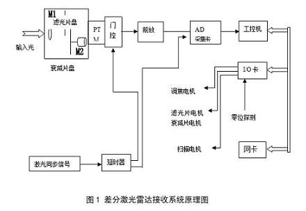 其基本工作原理与普通雷达类似:由发射系统发送一个