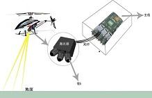 激光雷达测速系统_中电某所