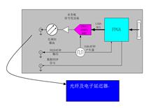 量子加密通信验证系统_上海交大