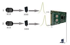激光脉冲峰值检测系统