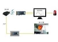 分布式温度监测解决方案(DTS)