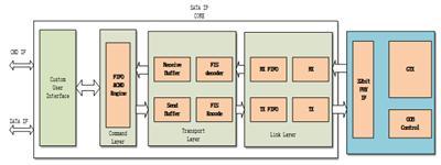 QT SATA IP