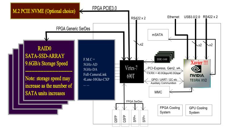 独立式高速采集/处理/超高速存储 一体化平台